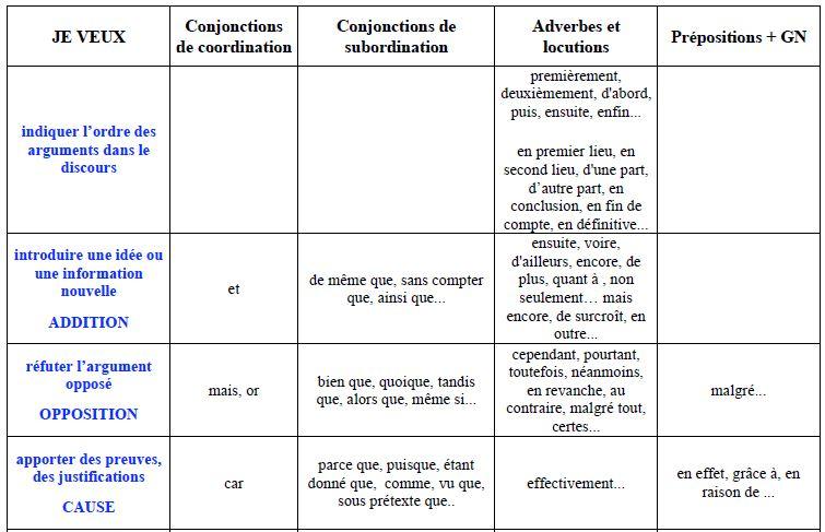 Les connecteurs logiques 39 o blog mio for Tableau logique