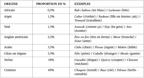 etude-argot-banlieu-a4aa4