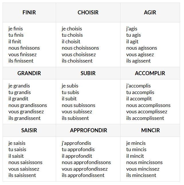 Les Groupes De Verbes O Blog E Mio