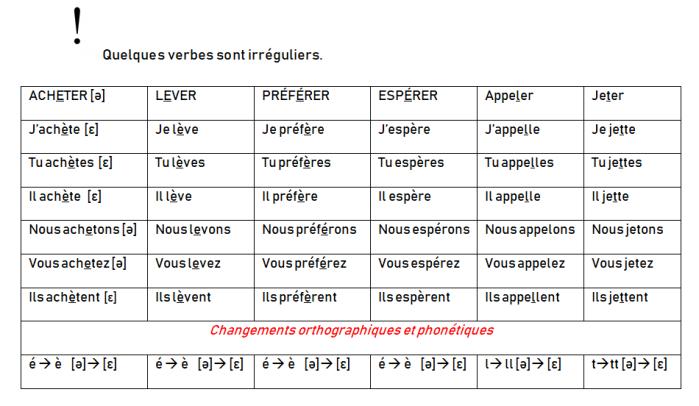 La Conjugaison Les Verbes En Er O Blog E Mio